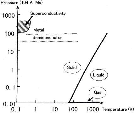 Phase diagram of oxygen