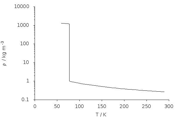 Density vs T of Oxygen at 0.2 kPa