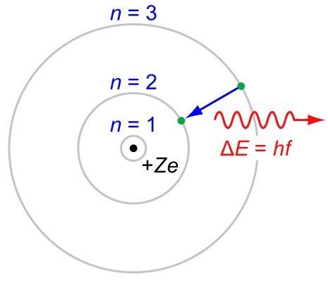 Bohr orbits